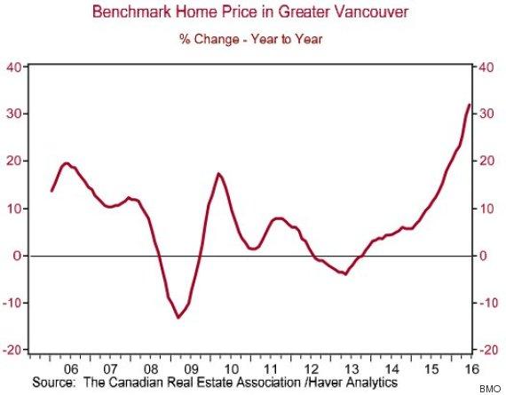 benchmark price