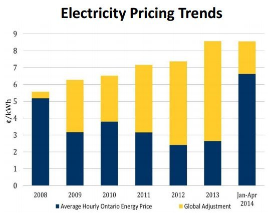 electricity pricing trends