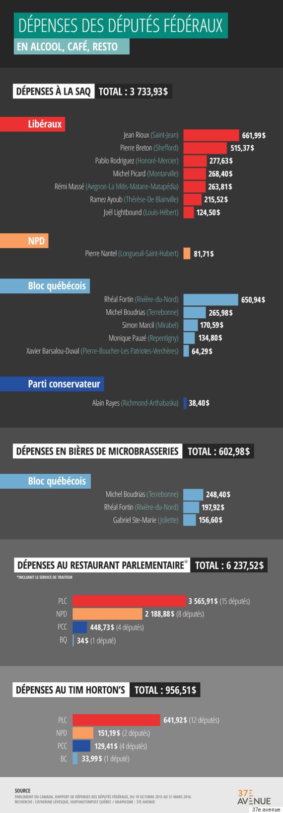 depenses deputes 2016