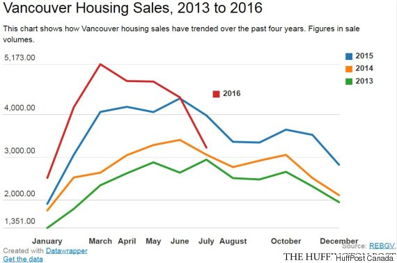 vancouver housing sales
