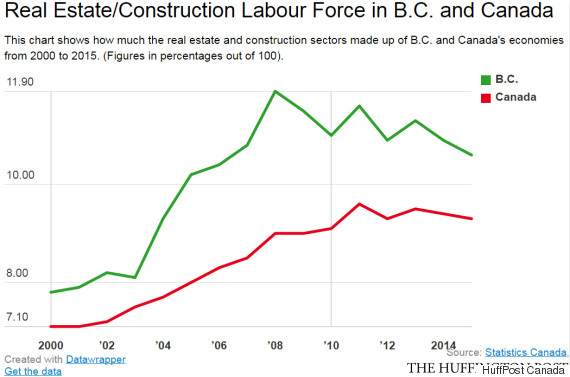 real estate construction labour force