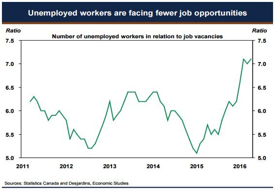 worker to job ratio