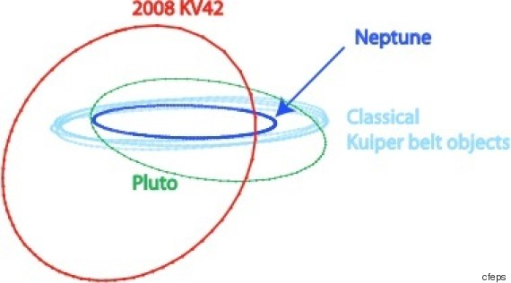 neptune orbite