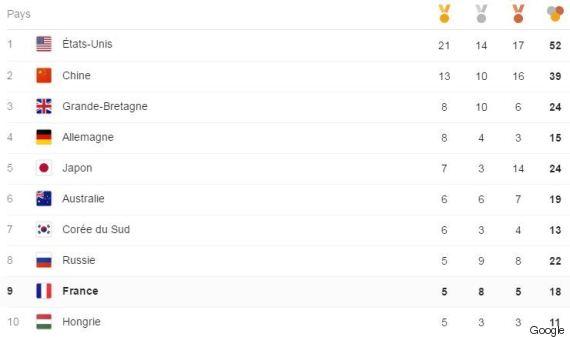 Medailles Jo 2016 A Mi Parcours La France En Retard Par Rapport A Londres 2012 Le Huffpost