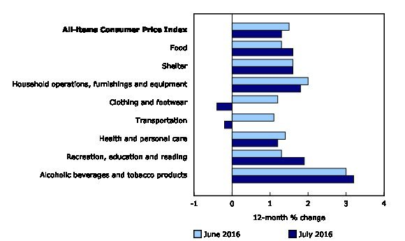 inflation canada
