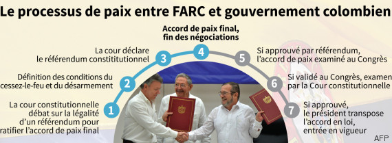 accord paix farc colombie