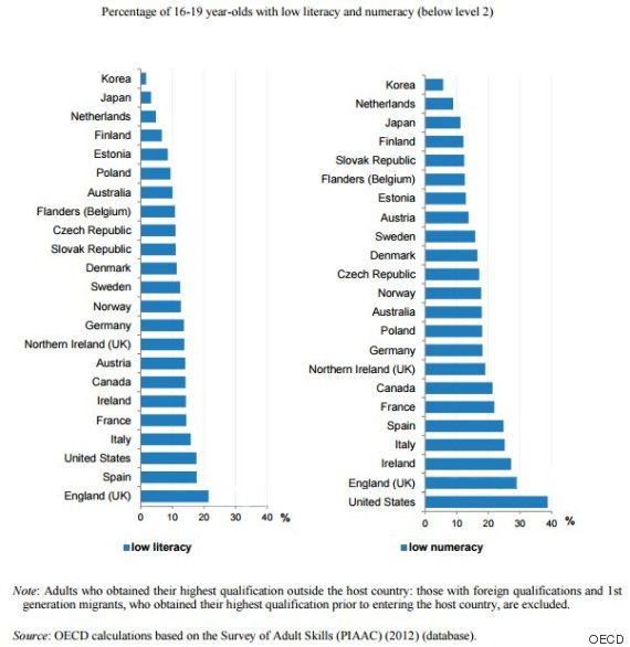 When It Comes To High Literacy Numeracy Rates Canada Is Low On The