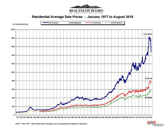 housing crash