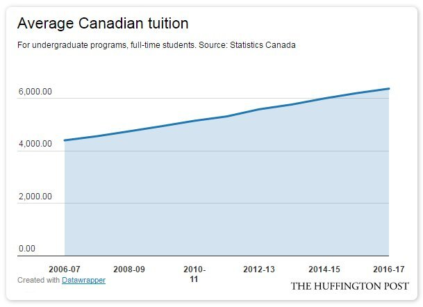 tuition canada
