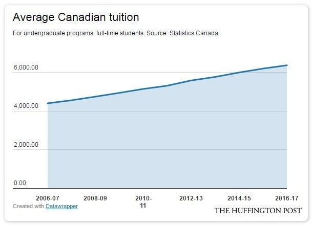 tuition canada