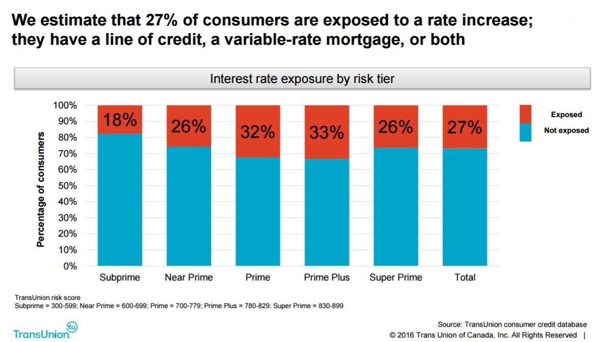 debt exposure