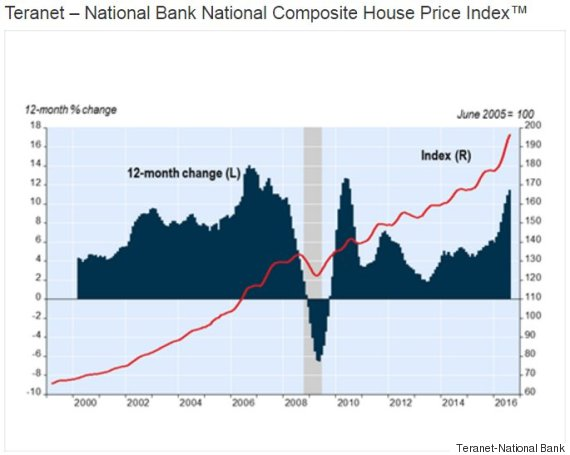 teranet home price index