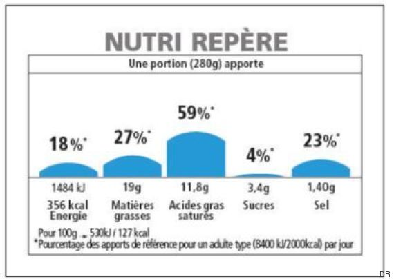 etiquetage nutritionnel