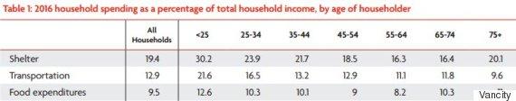 household spending