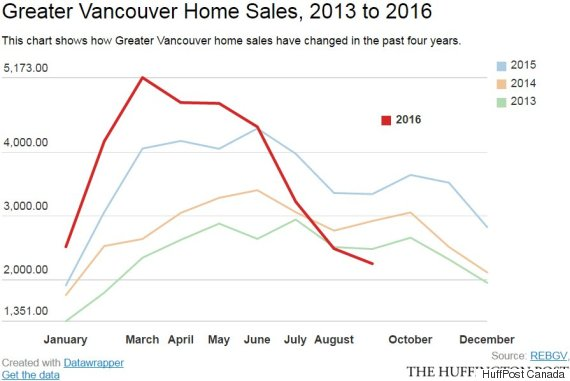 vancouver home sales