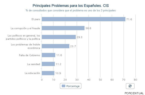grafico cis