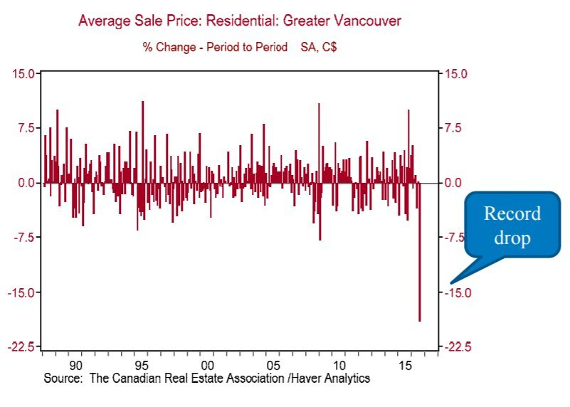 average house price vancouver