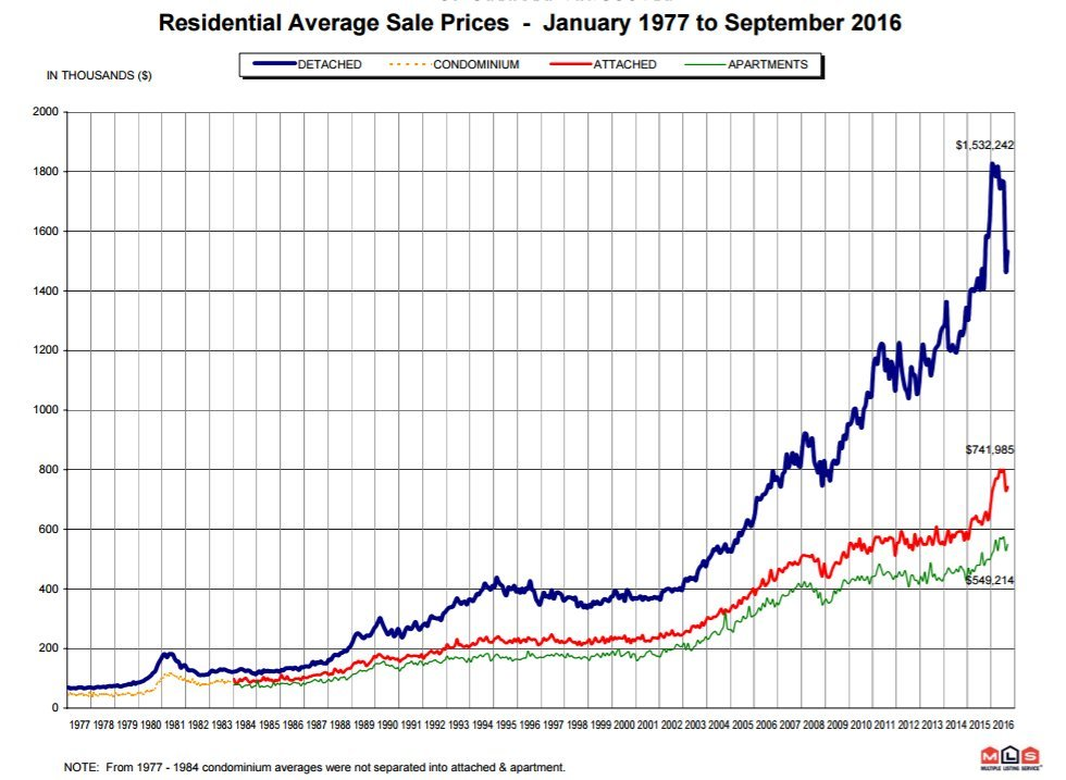 vancouver average house price