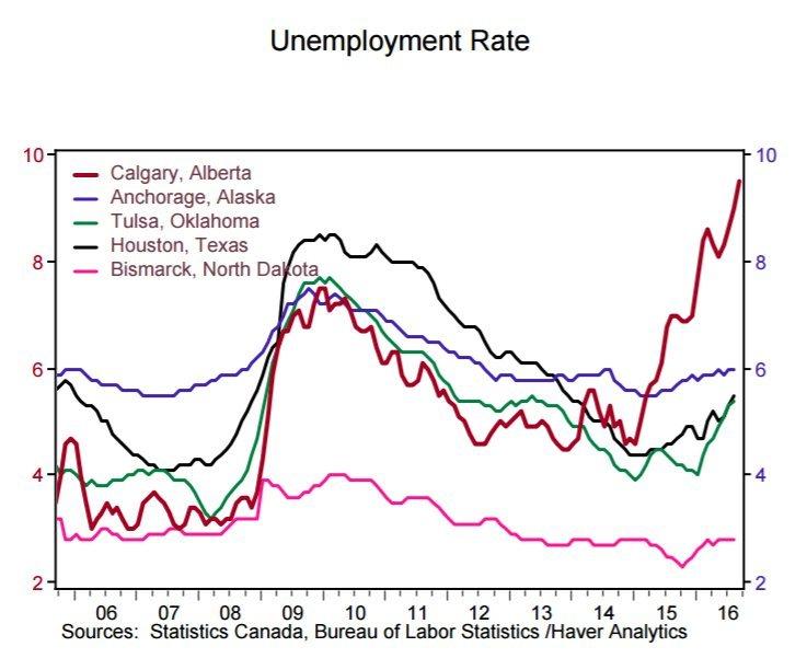 calgary unemployment