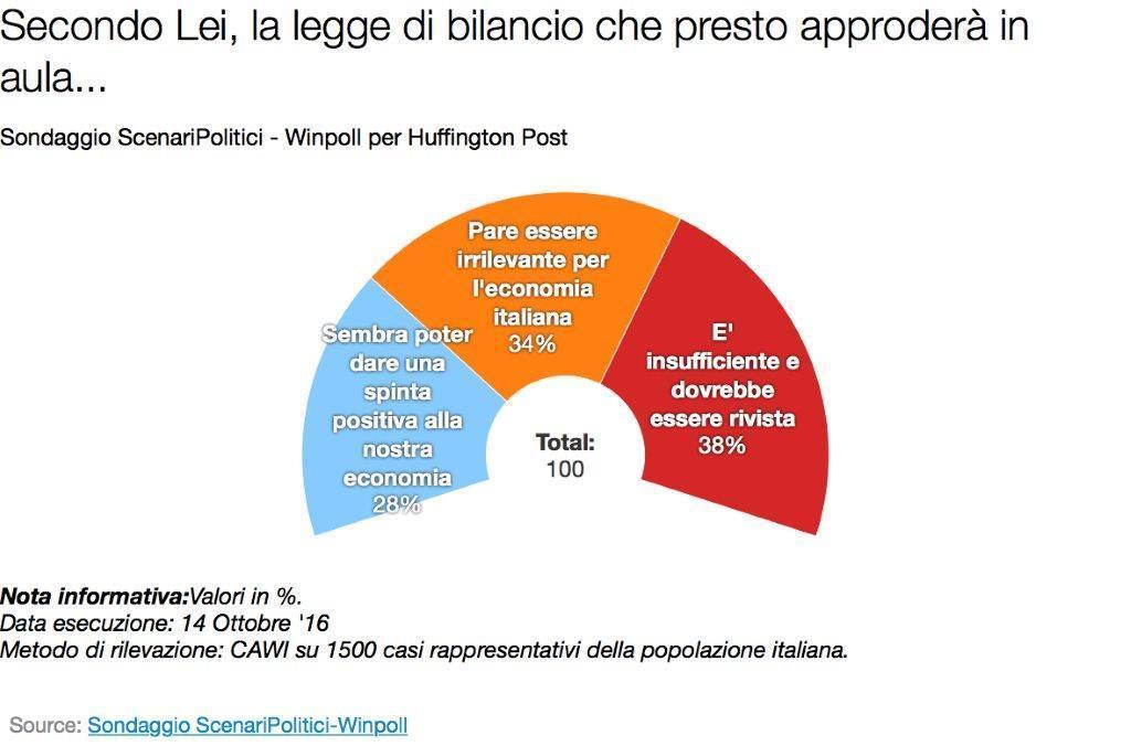 sondaggio 2