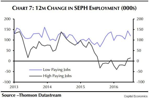 seph employment