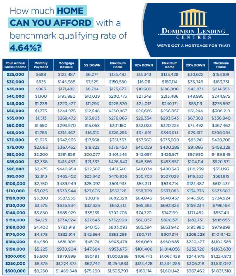 Canada 39 s new mortgage rules this is how much you can afford for Can i afford to build a new house