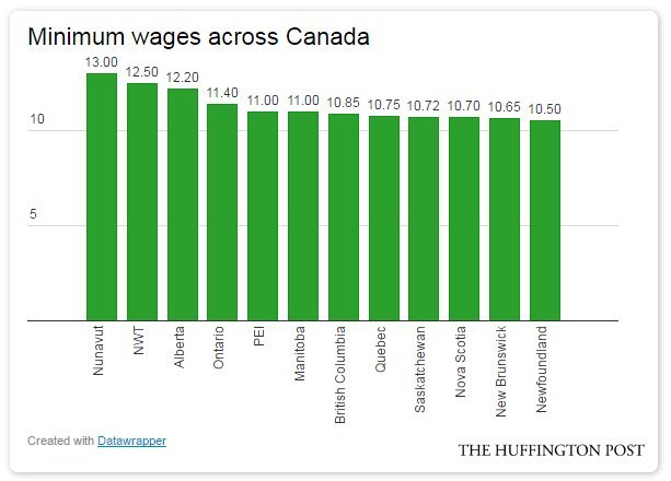minimum wages across canada