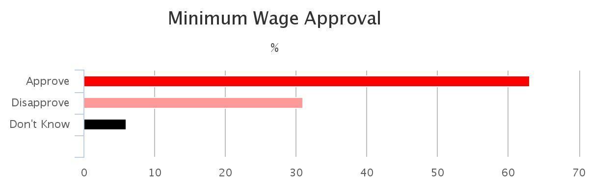 minimum wage approval