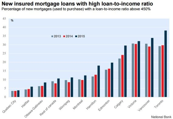 loan to income