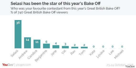 yougov bake off