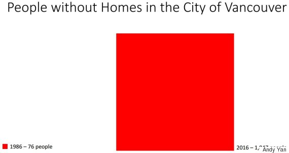 people without homes