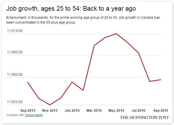job growth canada