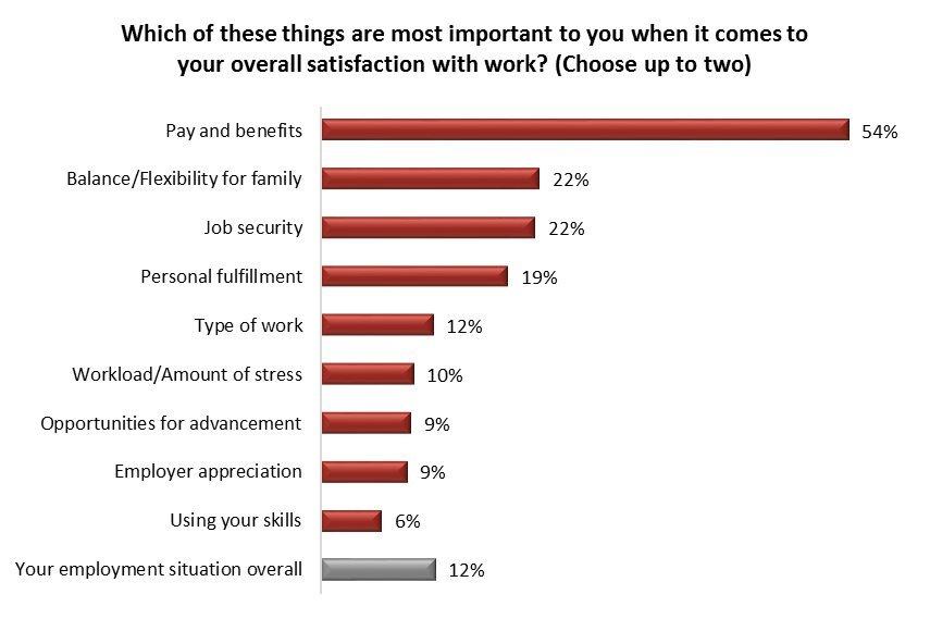 job satisfaction poll