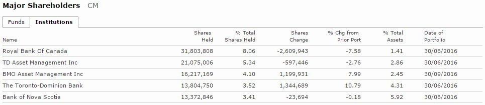 cibc shareholders