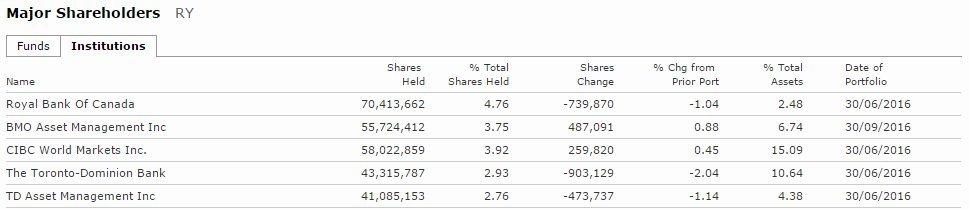rbc shareholders