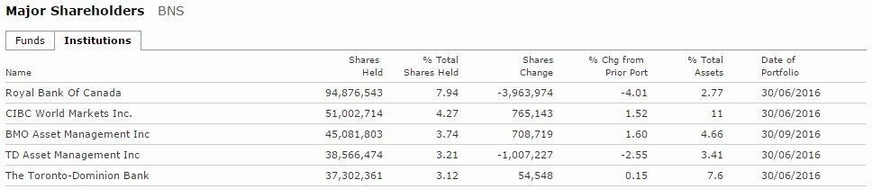 scotiabank shareholders