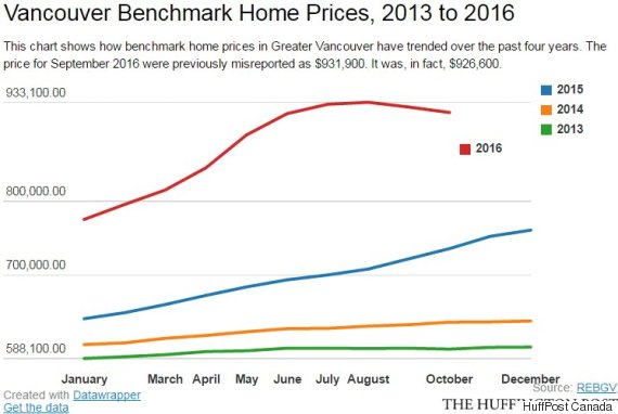 vancouver benchmark home price