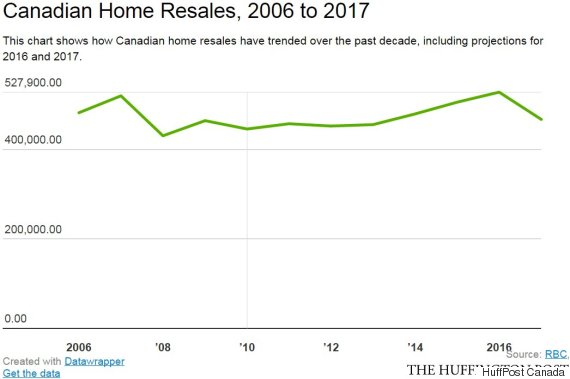 canadian home resales