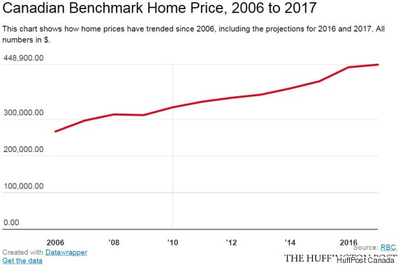 canadian benchmark home price