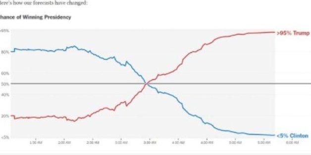 Comment les sondages ont-ils pu sous-estimer à ce point le résultat de Donald Trump à cet élection présidentielle?