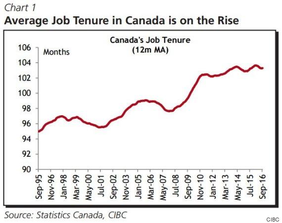 average job tenure