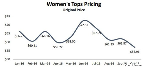 womens tops