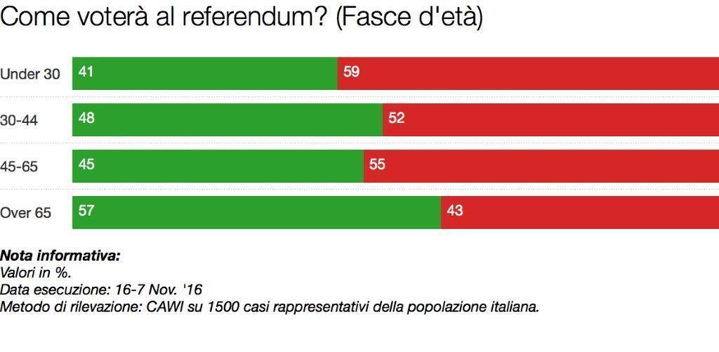 sondaggio referendum