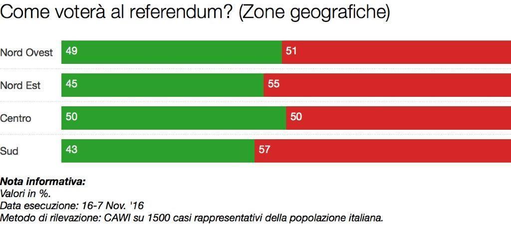 sondaggi referendum