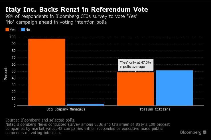 sondaggio bloomberg referendum