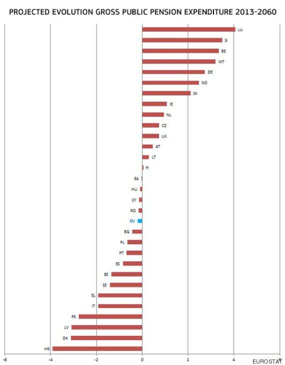pensiones en europa
