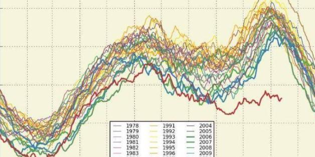 Dieses Schaubild zur jährlichen Meereseisfläche sollte uns alle beunruhigen