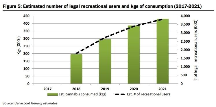 marijuana market projections