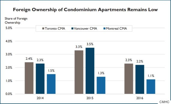 condo foreign ownership