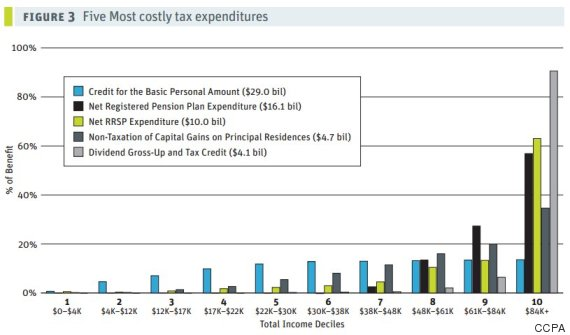 tax deduction benefits